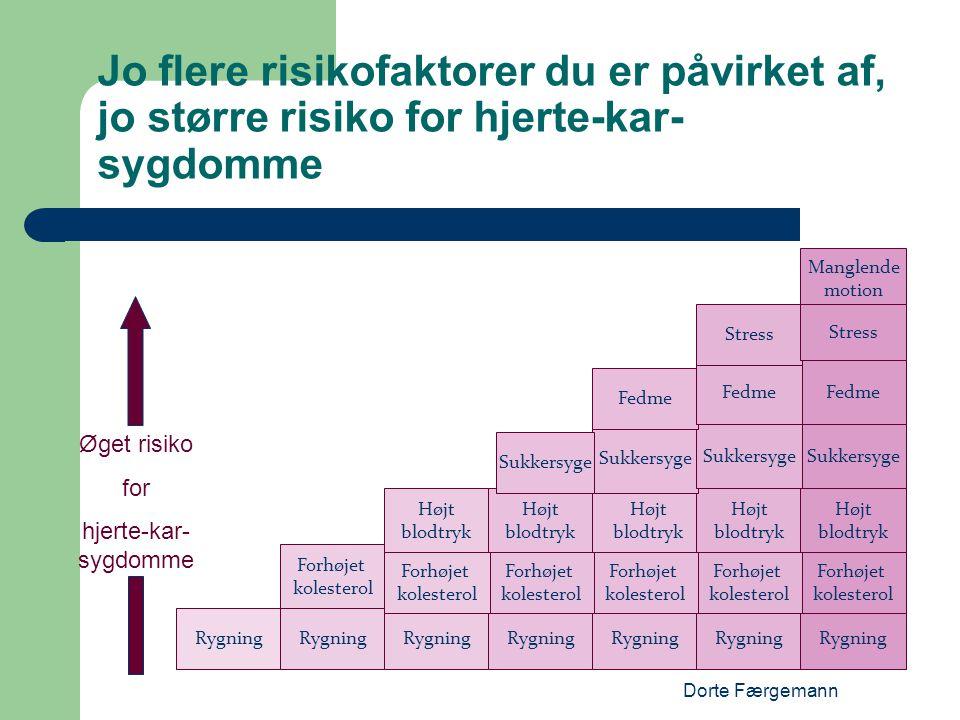 Dorte Færgemann Jo flere risikofaktorer du er påvirket af, jo større risiko for hjerte-kar- sygdomme Rygning Forhøjet kolesterol Forhøjet kolesterol F