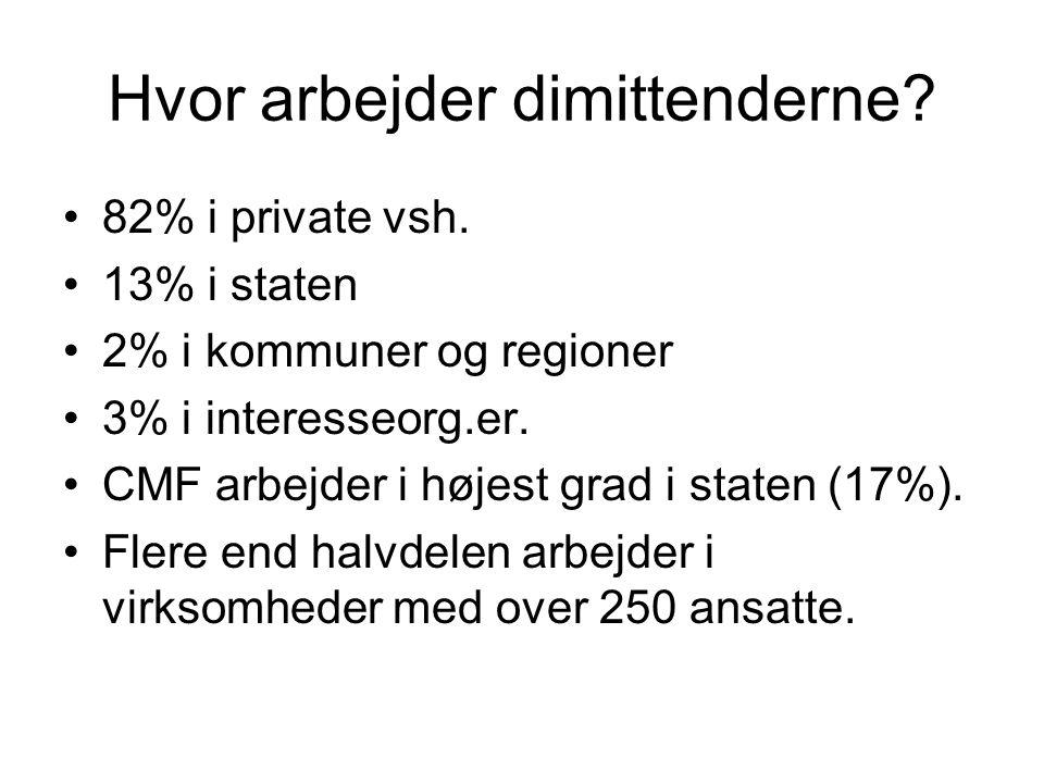 Hvor arbejder dimittenderne. •82% i private vsh.