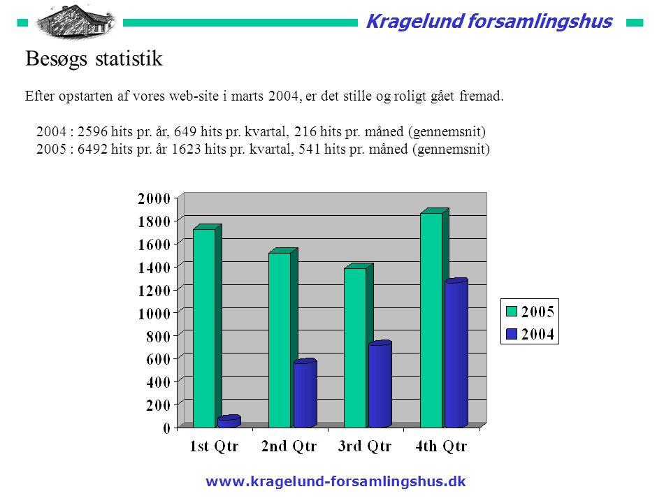 Kragelund forsamlingshus Besøgs statistik Efter opstarten af vores web-site i marts 2004, er det stille og roligt gået fremad.