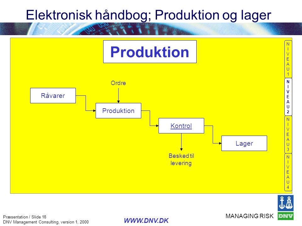 MANAGING RISK Præsentation / Slide 18 DNV Management Consulting, version 1, 2000 WWW.DNV.DK Elektronisk håndbog; Produktion og lager NIVEAU1NIVEAU1 NI
