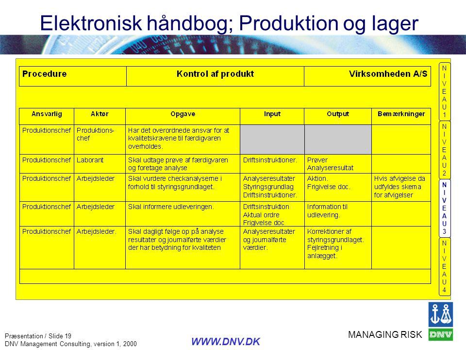MANAGING RISK Præsentation / Slide 19 DNV Management Consulting, version 1, 2000 WWW.DNV.DK Elektronisk håndbog; Produktion og lager NIVEAU1NIVEAU1 NI