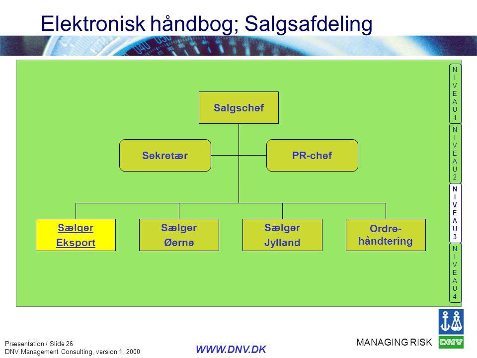 MANAGING RISK Præsentation / Slide 26 DNV Management Consulting, version 1, 2000 WWW.DNV.DK Elektronisk håndbog; Salgsafdeling NIVEAU1NIVEAU1 NIVEAU2N