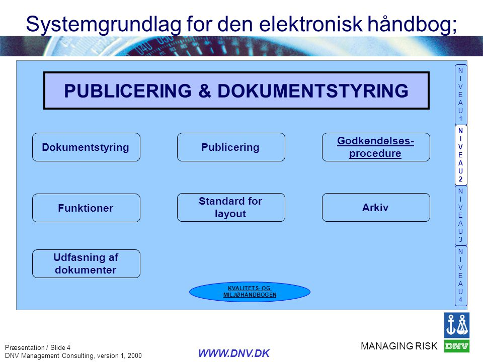 MANAGING RISK Præsentation / Slide 15 DNV Management Consulting, version 1, 2000 WWW.DNV.DK Elektronisk håndbog; Procedure NIVEAU1NIVEAU1 NIVEAU2NIVEAU2 NIVEAU3NIVEAU3 NIVEAU4NIVEAU4
