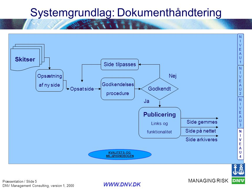 MANAGING RISK Præsentation / Slide 6 DNV Management Consulting, version 1, 2000 WWW.DNV.DK Systemgrundlag; Procedure for godkendelse NIVEAU1NIVEAU1 NIVEAU2NIVEAU2 NIVEAU3NIVEAU3 NIVEAU4NIVEAU4 Procesdiagram Dokumenthåndtering Procesdiagram godkendelses