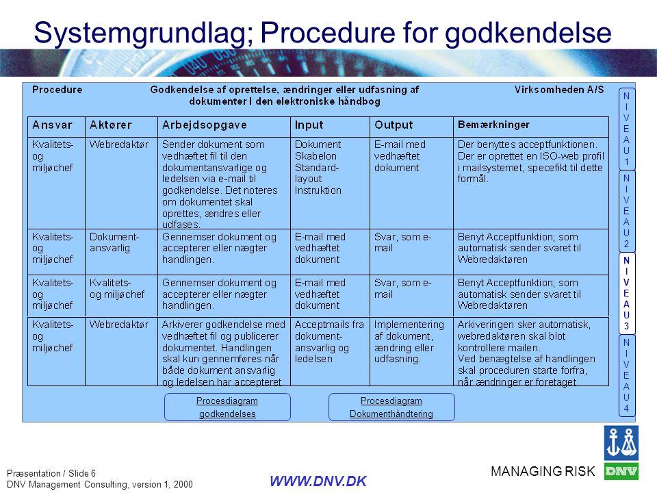 MANAGING RISK Præsentation / Slide 6 DNV Management Consulting, version 1, 2000 WWW.DNV.DK Systemgrundlag; Procedure for godkendelse NIVEAU1NIVEAU1 NI