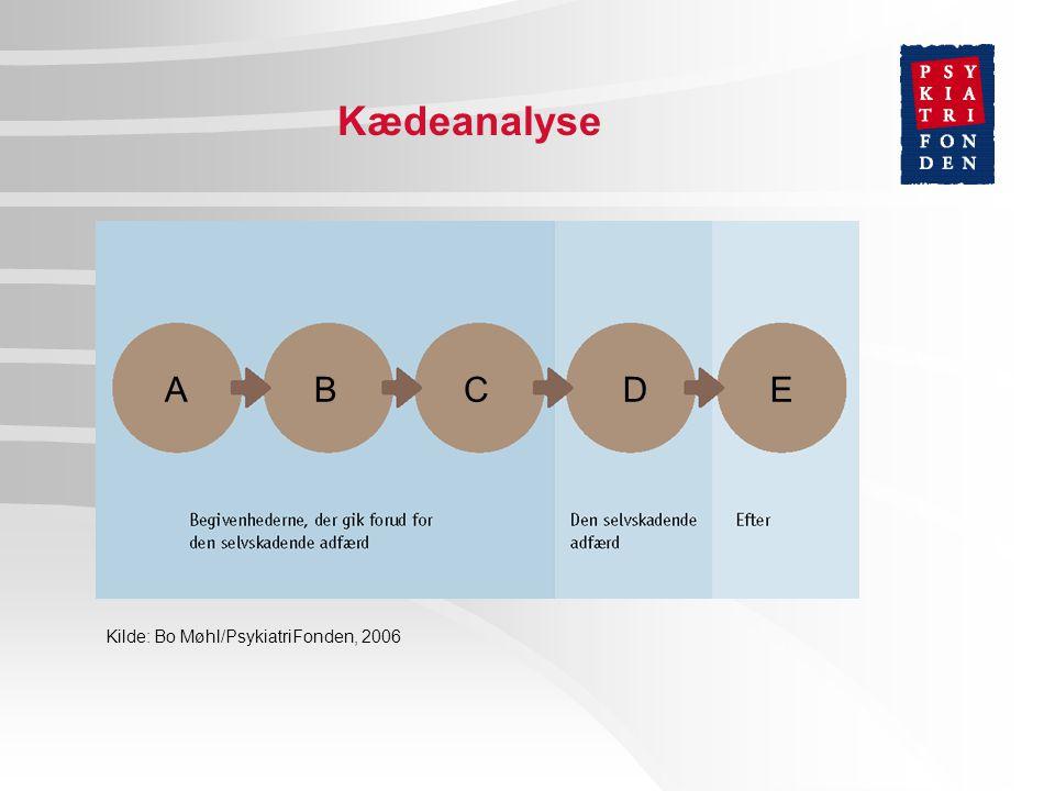 Kædeanalyse ABCDE Kilde: Bo Møhl/PsykiatriFonden, 2006