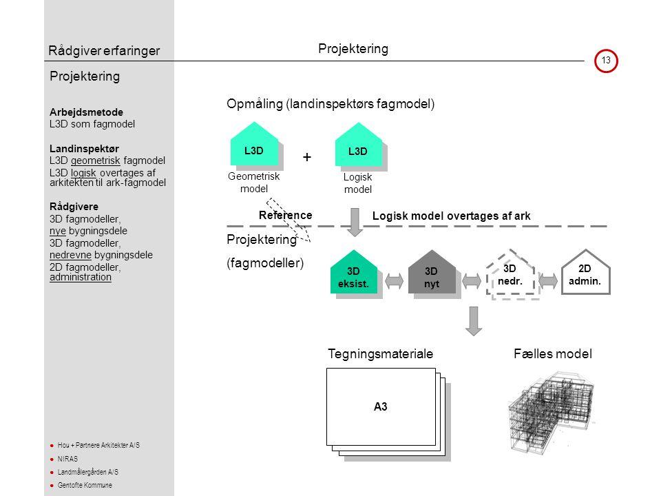 Rådgiver erfaringer 13 ● Hou + Partnere Arkitekter A/S ● NIRAS ● Landmålergården A/S ● Gentofte Kommune Projektering •Arbejdsmetode •L3D som fagmodel