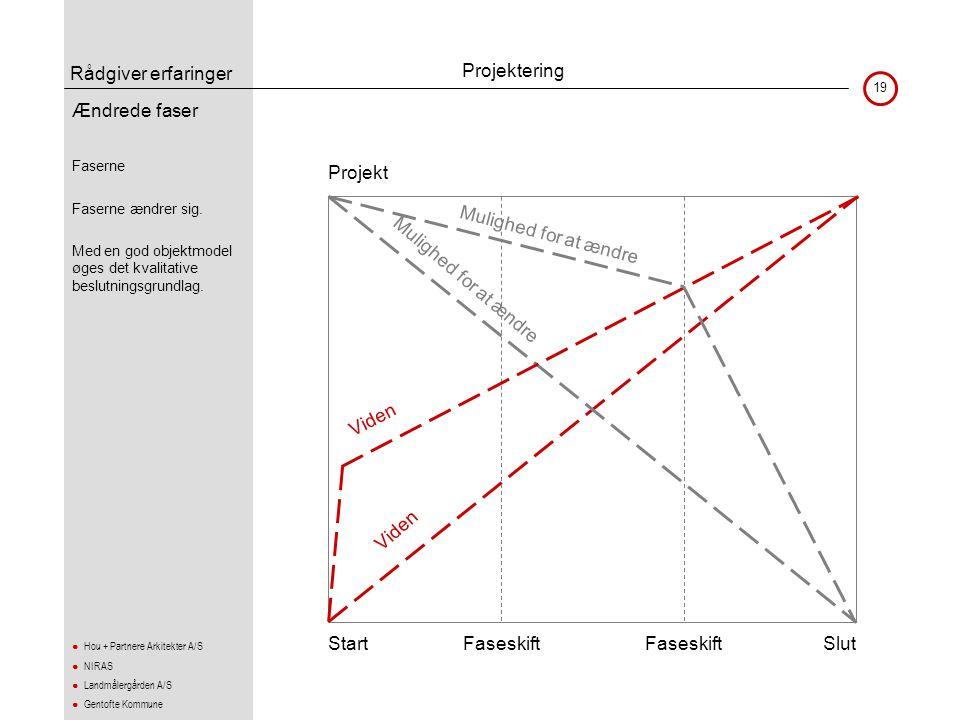 Rådgiver erfaringer 19 ● Hou + Partnere Arkitekter A/S ● NIRAS ● Landmålergården A/S ● Gentofte Kommune Ændrede faser •Faserne •Faserne ændrer sig. •M