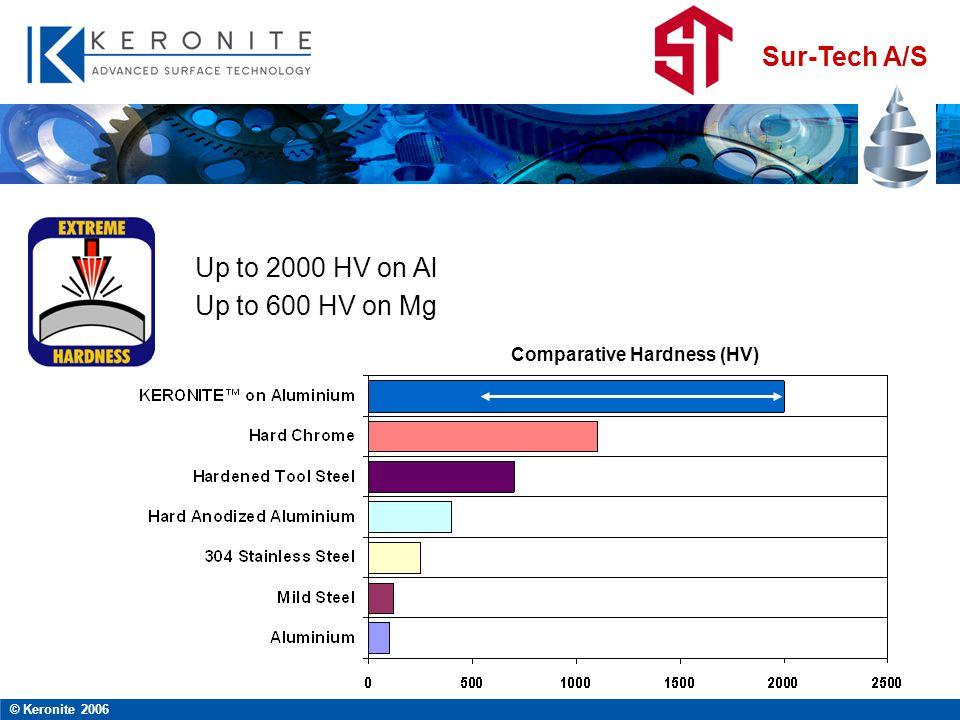Sur-Tech A/S © Keronite 2006 Up to 2000 HV on Al Up to 600 HV on Mg Comparative Hardness (HV)