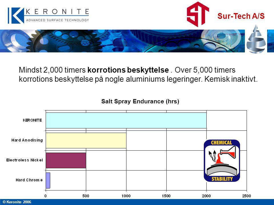 Sur-Tech A/S © Keronite 2006 Salt Spray Endurance (hrs) Mindst 2,000 timers korrotions beskyttelse.