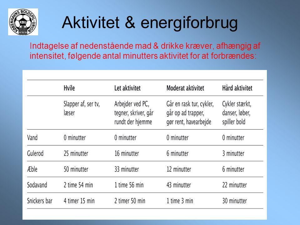 Aktivitet & energiforbrug Indtagelse af nedenstående mad & drikke kræver, afhængig af intensitet, følgende antal minutters aktivitet for at forbrændes