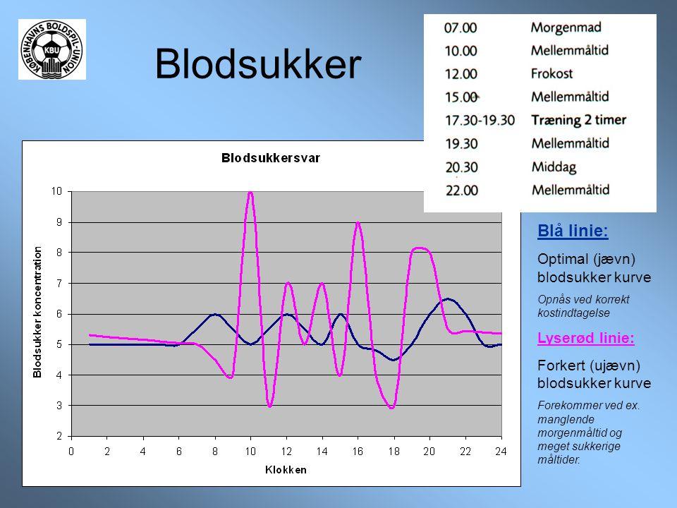 Blodsukker Blå linie: Optimal (jævn) blodsukker kurve Opnås ved korrekt kostindtagelse Lyserød linie: Forkert (ujævn) blodsukker kurve Forekommer ved