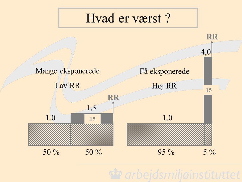 Hvad er værst ? 15 50 % 1,0 1,3 RR 95 %5 % 15 1,0 4,0 RR Mange eksponerede Lav RR Få eksponerede Høj RR