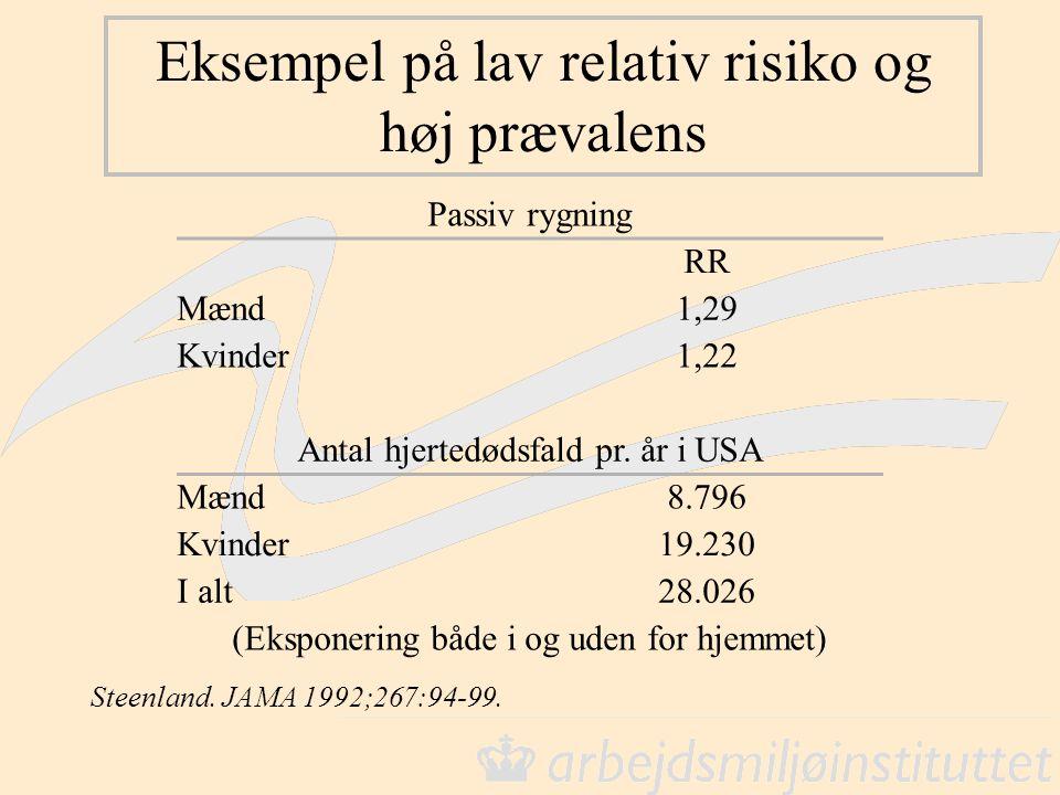 Eksempel på lav relativ risiko og høj prævalens Passiv rygning RR Mænd1,29 Kvinder1,22 Antal hjertedødsfald pr. år i USA Mænd8.796 Kvinder19.230 I alt