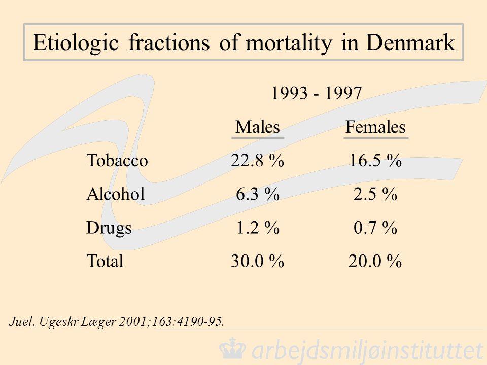 Etiologic fractions of mortality in Denmark Juel. Ugeskr Læger 2001;163:4190-95. 1993 - 1997 MalesFemales Tobacco Alcohol Drugs Total 22.8 %16.5 % 6.3