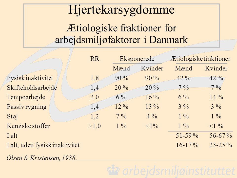 Hjertekarsygdomme Ætiologiske fraktioner for arbejdsmiljøfaktorer i Danmark RREksponeredeÆtiologiske fraktioner MændKvinderMændKvinder Fysisk inaktivitet1,890 % 42 % Skifteholdsarbejde1,420 % 7 % Tempoarbejde2,06 %16 %6 %14 % Passiv rygning1,412 %13 %3 % Støj1,27 %4 %1 % Kemiske stoffer>1,01 %<1%1 %<1 % I alt51-59 %56-67 % I alt, uden fysisk inaktivitet16-17 %23-25 % Olsen & Kristensen, 1988.