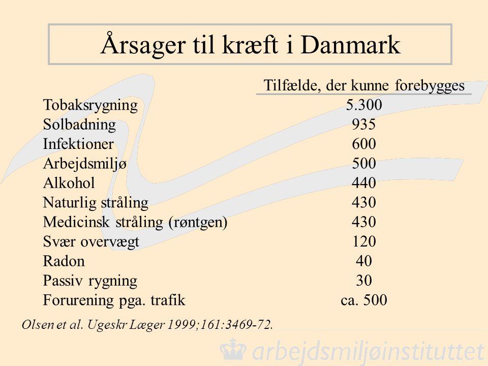 Årsager til kræft i Danmark Olsen et al. Ugeskr Læger 1999;161:3469-72. Tilfælde, der kunne forebygges Tobaksrygning5.300 Solbadning935 Infektioner600