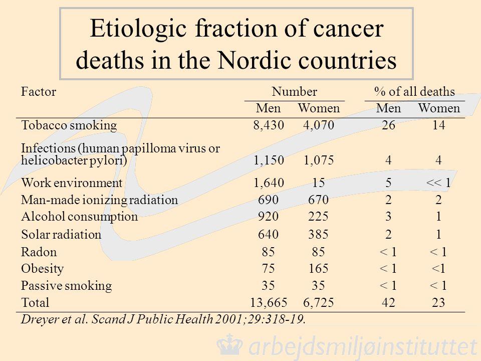 FactorNumber% of all deaths MenWomenMenWomen Tobacco smoking8,4304,0702614 Infections (human papilloma virus or helicobacter pylori)1,1501,07544 Work