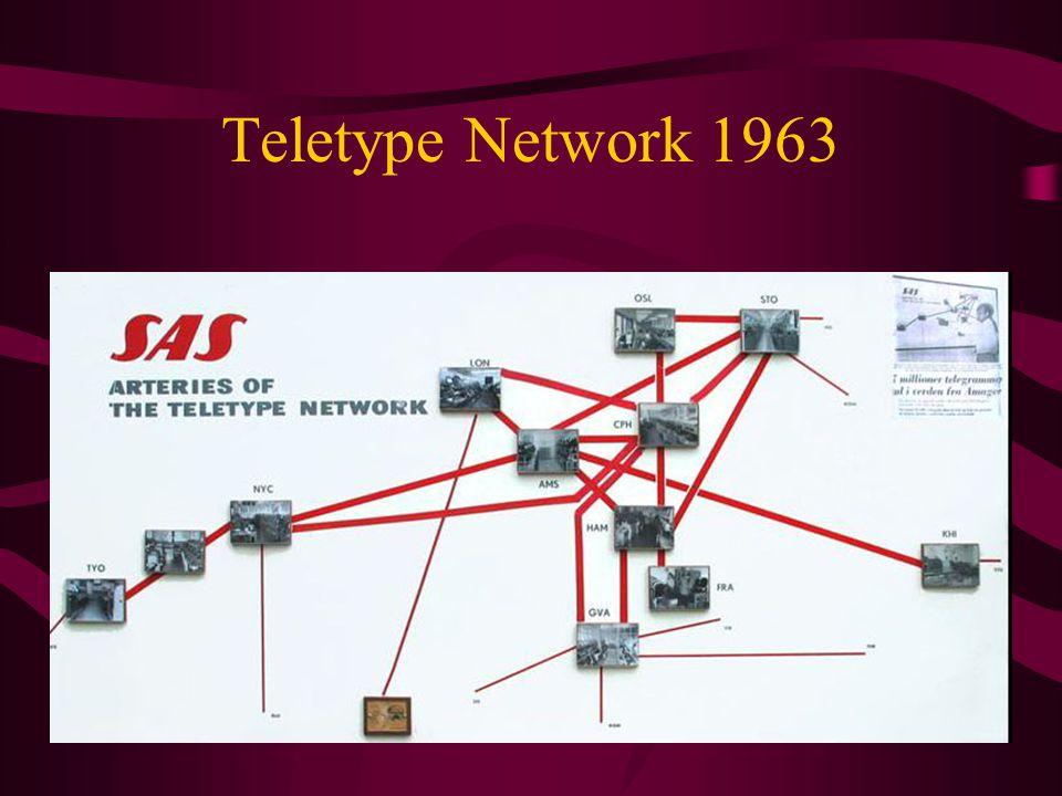Teletype Network 1963