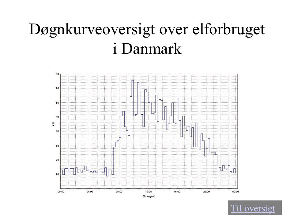 Døgnkurveoversigt over elforbruget i Danmark Til oversigt