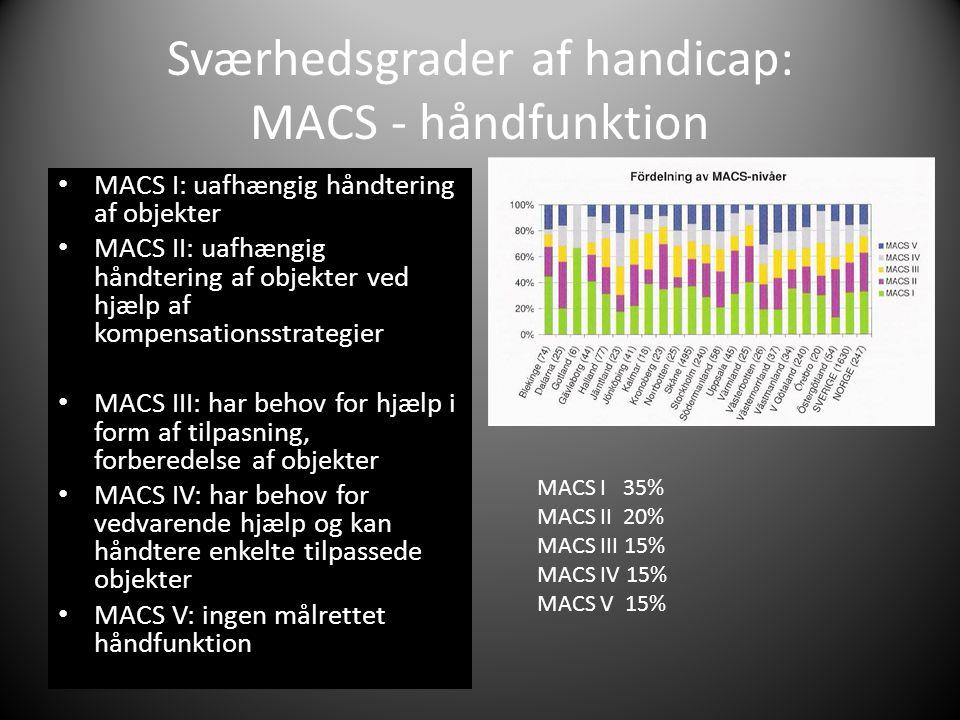 Sværhedsgrader af handicap: MACS - håndfunktion • MACS I: uafhængig håndtering af objekter • MACS II: uafhængig håndtering af objekter ved hjælp af kompensationsstrategier • MACS III: har behov for hjælp i form af tilpasning, forberedelse af objekter • MACS IV: har behov for vedvarende hjælp og kan håndtere enkelte tilpassede objekter • MACS V: ingen målrettet håndfunktion MACS I 35% MACS II 20% MACS III 15% MACS IV 15% MACS V 15%