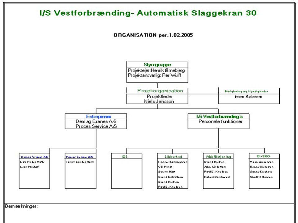 Automatisk slaggekran I/S Vestforbrænding Funktionsbeskrivelse hvor krav og specifikationer er opfyldt. Funktionskrav: Funktionskravet der er stillet