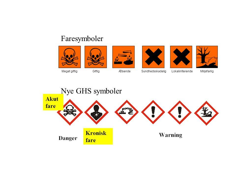 Faresymboler Nye GHS symboler Akut fare Kronisk fare Meget giftigGiftigÆtsendeSundhedsskadeligMiljøfarligLokalirriterende