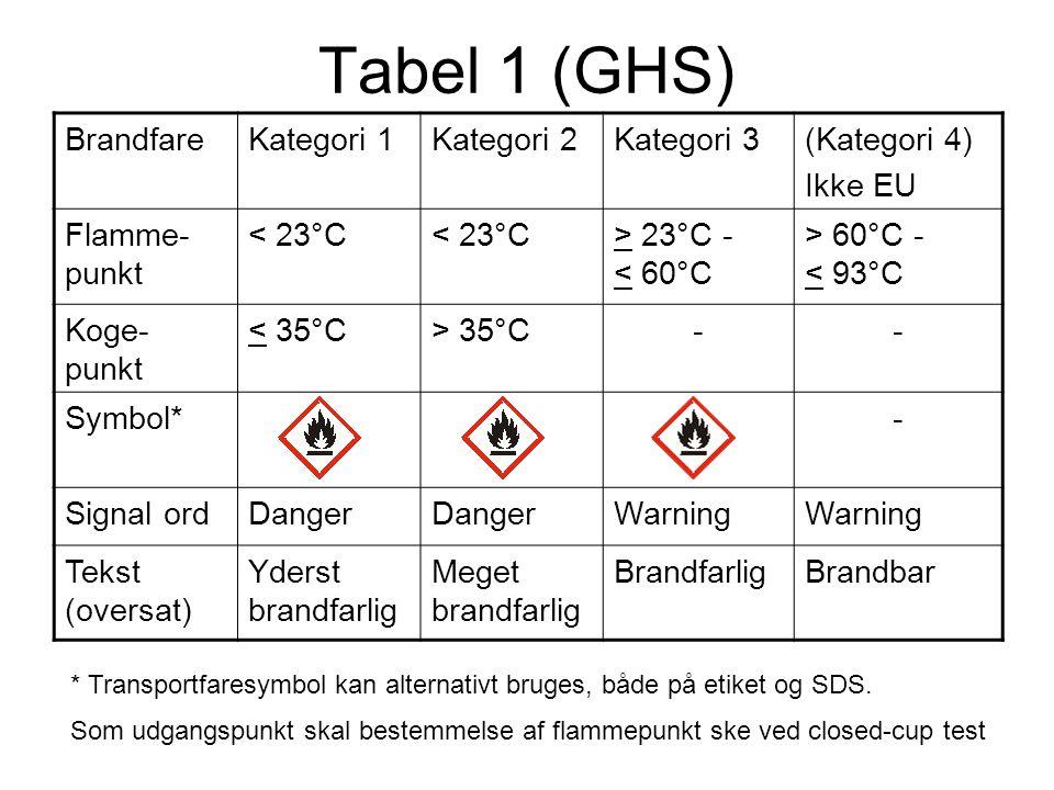 Tabel 1 (GHS) BrandfareKategori 1Kategori 2Kategori 3(Kategori 4) Ikke EU Flamme- punkt < 23°C > 23°C - < 60°C > 60°C - < 93°C Koge- punkt < 35°C> 35°
