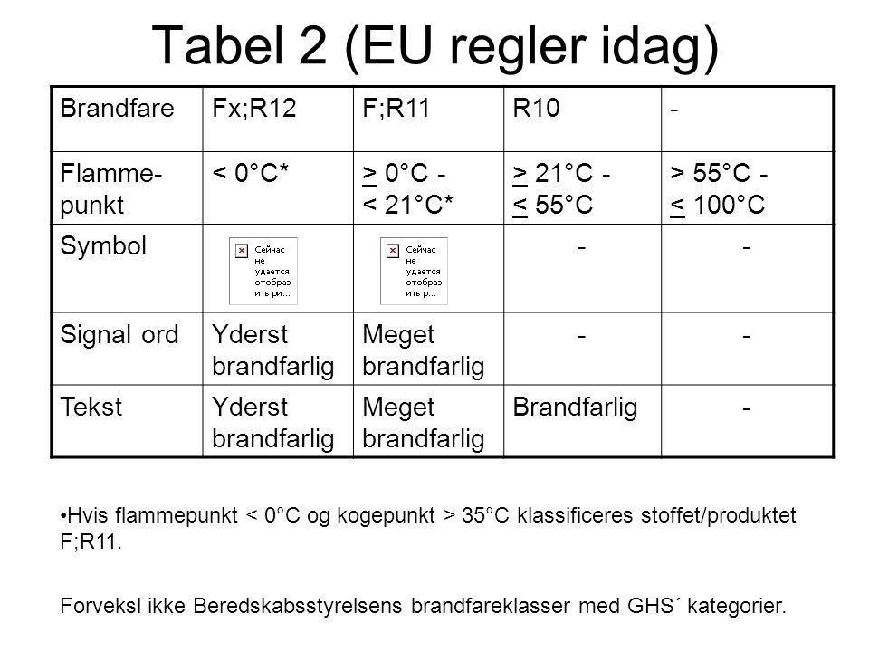 Tabel 2 (EU regler idag) BrandfareFx;R12F;R11R10- Flamme- punkt < 0°C*> 0°C - < 21°C* > 21°C - < 55°C > 55°C - < 100°C Symbol-- Signal ordYderst brand