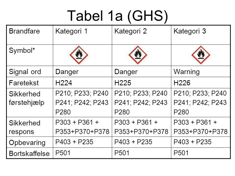 Tabel 1a (GHS) BrandfareKategori 1Kategori 2Kategori 3 Symbol* Signal ordDanger Warning FaretekstH224H225H226 Sikkerhed førstehjælp P210; P233; P240 P