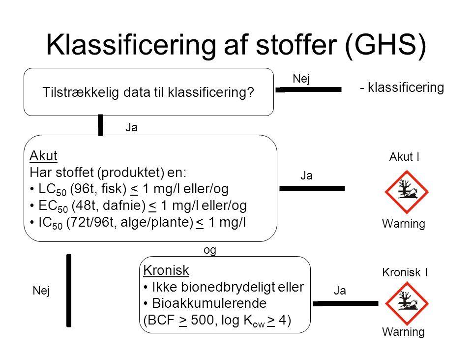 Klassificering af stoffer (GHS) Kronisk • Ikke bionedbrydeligt eller • Bioakkumulerende (BCF > 500, log K ow > 4) Ja og Kronisk I Warning Nej Ja - kla