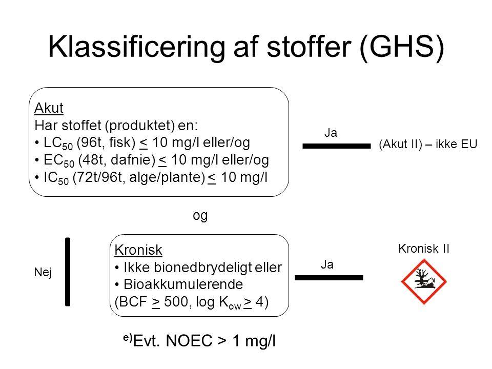 Klassificering af stoffer (GHS) Kronisk • Ikke bionedbrydeligt eller • Bioakkumulerende (BCF > 500, log K ow > 4) Ja og Kronisk II Nej (Akut II) – ikk