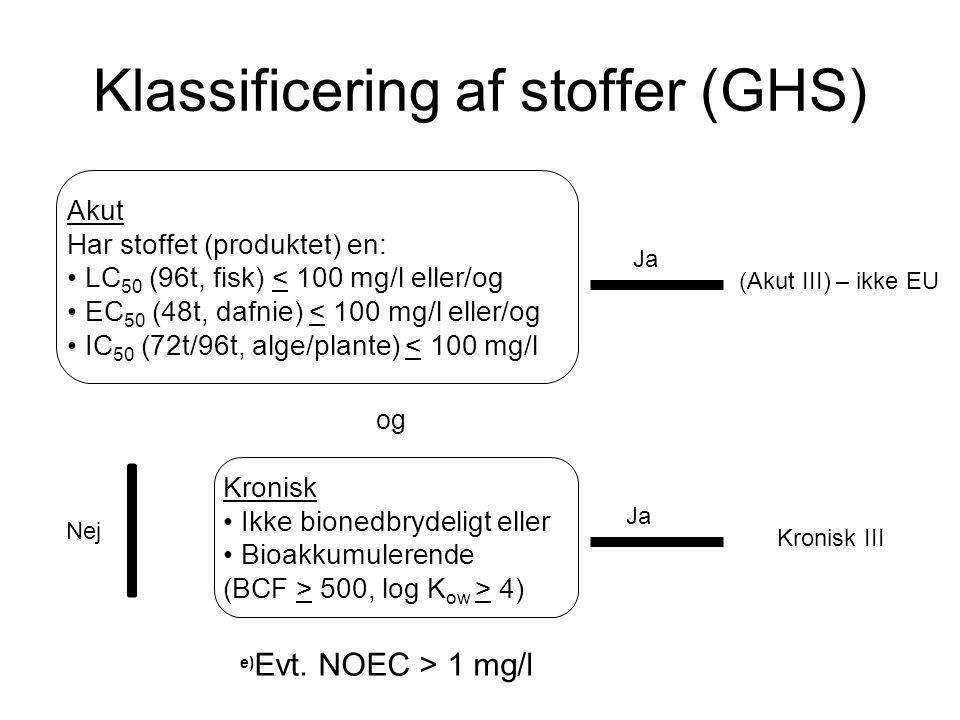 Klassificering af stoffer (GHS) Kronisk • Ikke bionedbrydeligt eller • Bioakkumulerende (BCF > 500, log K ow > 4) Ja og Kronisk III Nej (Akut III) – i