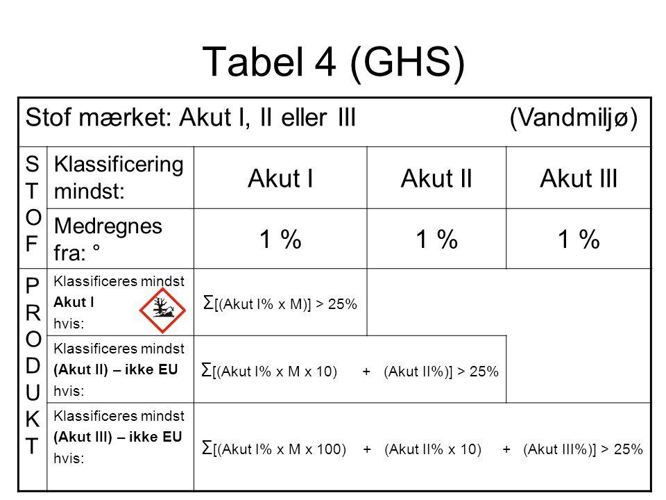 Tabel 4 (GHS) Stof mærket: Akut I, II eller III (Vandmiljø) STOFSTOF Klassificering mindst: Akut IAkut IIAkut III Medregnes fra: ° 1 % PRODUKTPRODUKT
