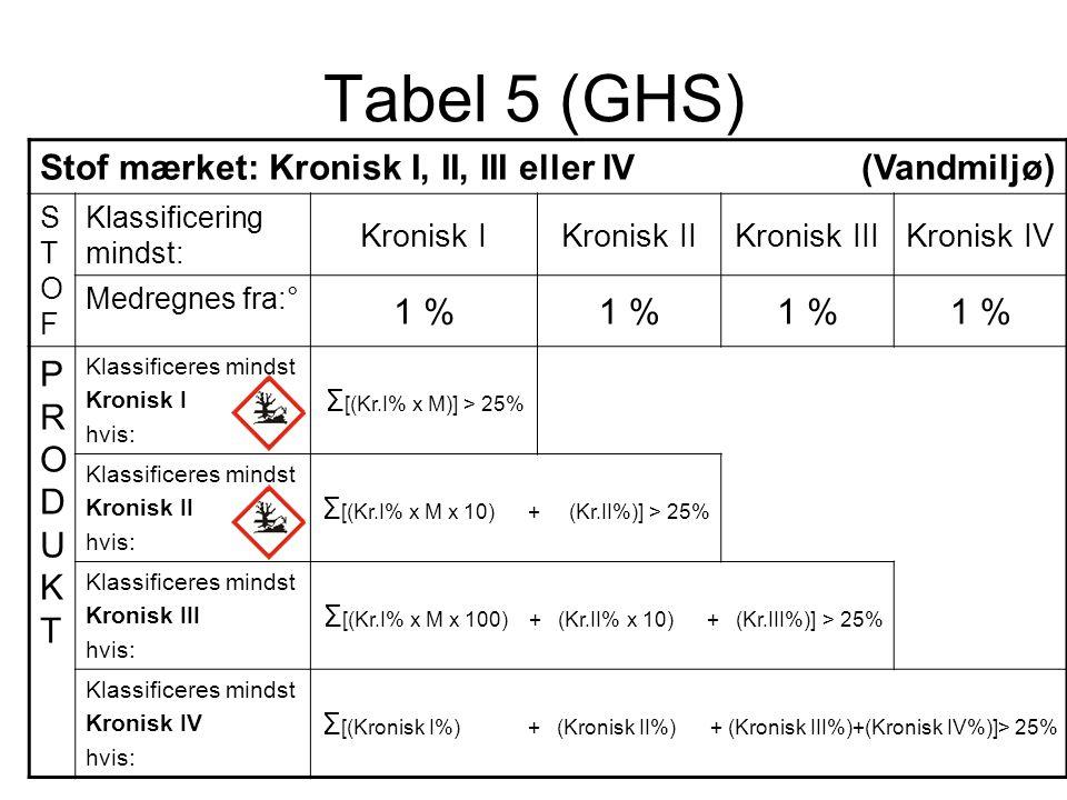 Tabel 5 (GHS) Stof mærket: Kronisk I, II, III eller IV (Vandmiljø) STOFSTOF Klassificering mindst: Kronisk IKronisk IIKronisk IIIKronisk IV Medregnes