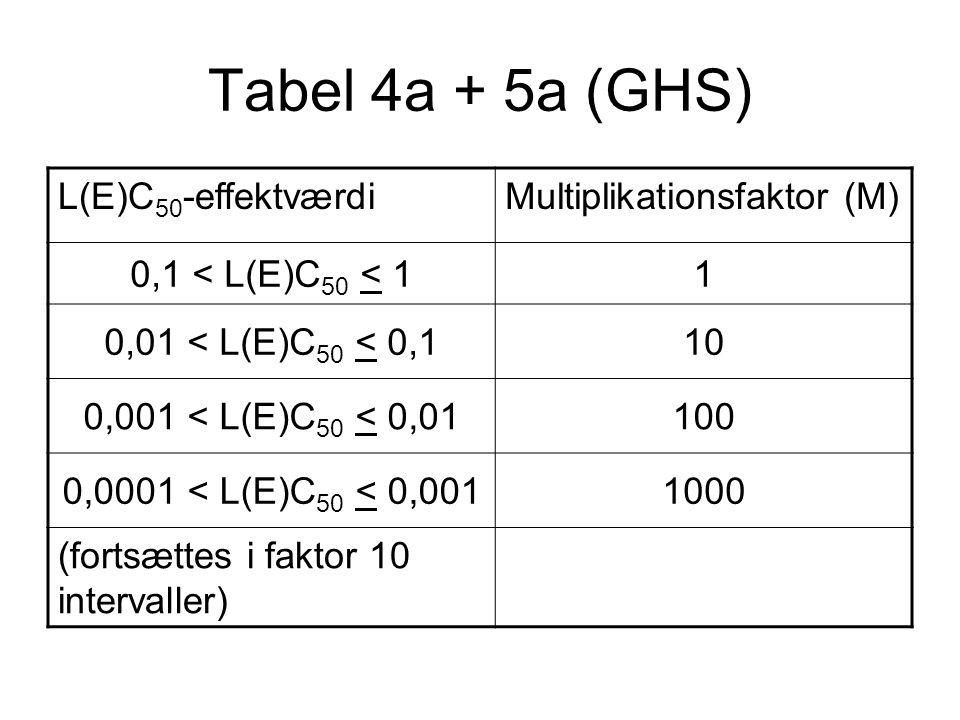 Tabel 4a + 5a (GHS) L(E)C 50 -effektværdiMultiplikationsfaktor (M) 0,1 < L(E)C 50 < 11 0,01 < L(E)C 50 < 0,110 0,001 < L(E)C 50 < 0,01100 0,0001 < L(E