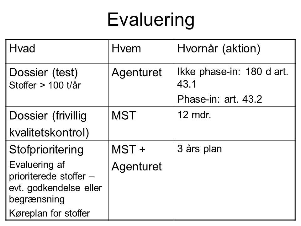 Evaluering HvadHvemHvornår (aktion) Dossier (test) Stoffer > 100 t/år Agenturet Ikke phase-in: 180 d art. 43.1 Phase-in: art. 43.2 Dossier (frivillig