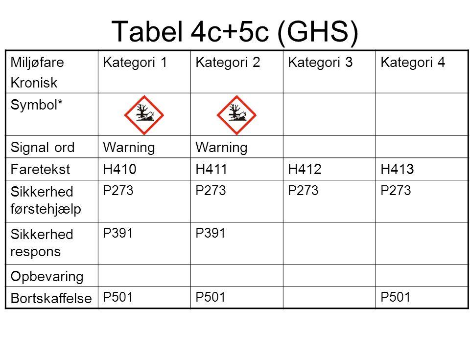 Tabel 4c+5c (GHS) Miljøfare Kronisk Kategori 1Kategori 2Kategori 3Kategori 4 Symbol* Signal ordWarning FaretekstH410H411H412H413 Sikkerhed førstehjælp