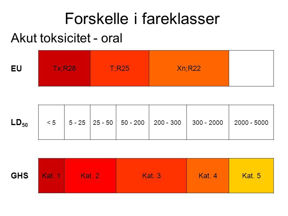 Forskelle i fareklasser Akut toksicitet - oral EU Tx;R28T;R25Xn;R22 LD 50 < 55 - 2525 - 5050 - 200200 - 300300 - 20002000 - 5000 GHS Kat. 1Kat. 2Kat.