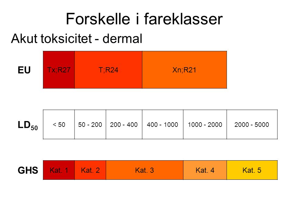 Forskelle i fareklasser Akut toksicitet - dermal EU Tx;R27T;R24Xn;R21 LD 50 < 5050 - 200200 - 400400 - 10001000 - 20002000 - 5000 GHS Kat. 1Kat. 2Kat.