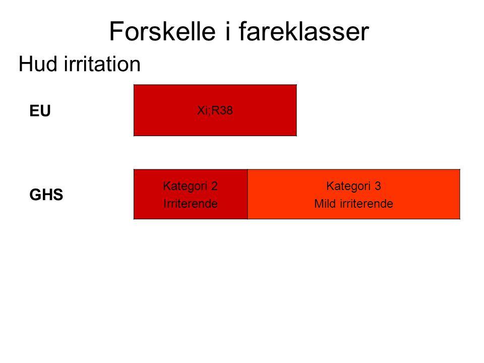 Forskelle i fareklasser Hud irritation EU Xi;R38 GHS Kategori 2 Irriterende Kategori 3 Mild irriterende