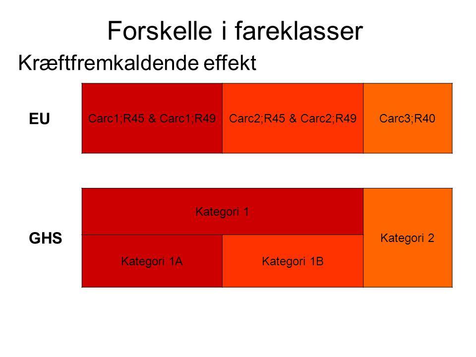 Forskelle i fareklasser Kræftfremkaldende effekt EU Carc1;R45 & Carc1;R49Carc2;R45 & Carc2;R49Carc3;R40 GHS Kategori 1 Kategori 2 Kategori 1AKategori