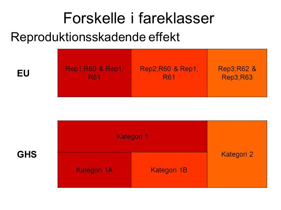 Forskelle i fareklasser Reproduktionsskadende effekt EU Rep1;R60 & Rep1; R61 Rep2;R60 & Rep1; R61 Rep3;R62 & Rep3;R63 GHS Kategori 1 Kategori 2 Katego