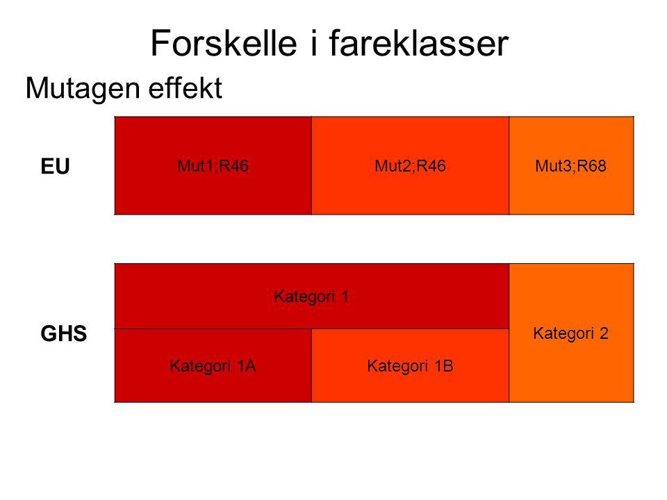 Forskelle i fareklasser Mutagen effekt EU Mut1;R46Mut2;R46Mut3;R68 GHS Kategori 1 Kategori 2 Kategori 1AKategori 1B