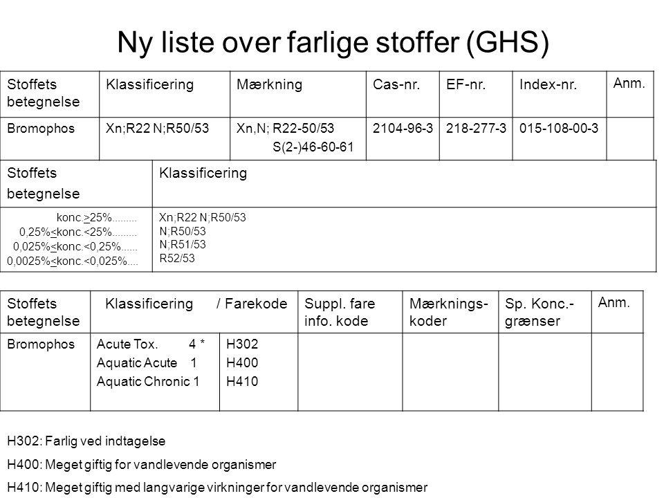 Ny liste over farlige stoffer (GHS) Stoffets betegnelse Klassificering konc.>25%......... 0,25%<konc.<25%......... 0,025%<konc.<0,25%...... 0,0025%<ko