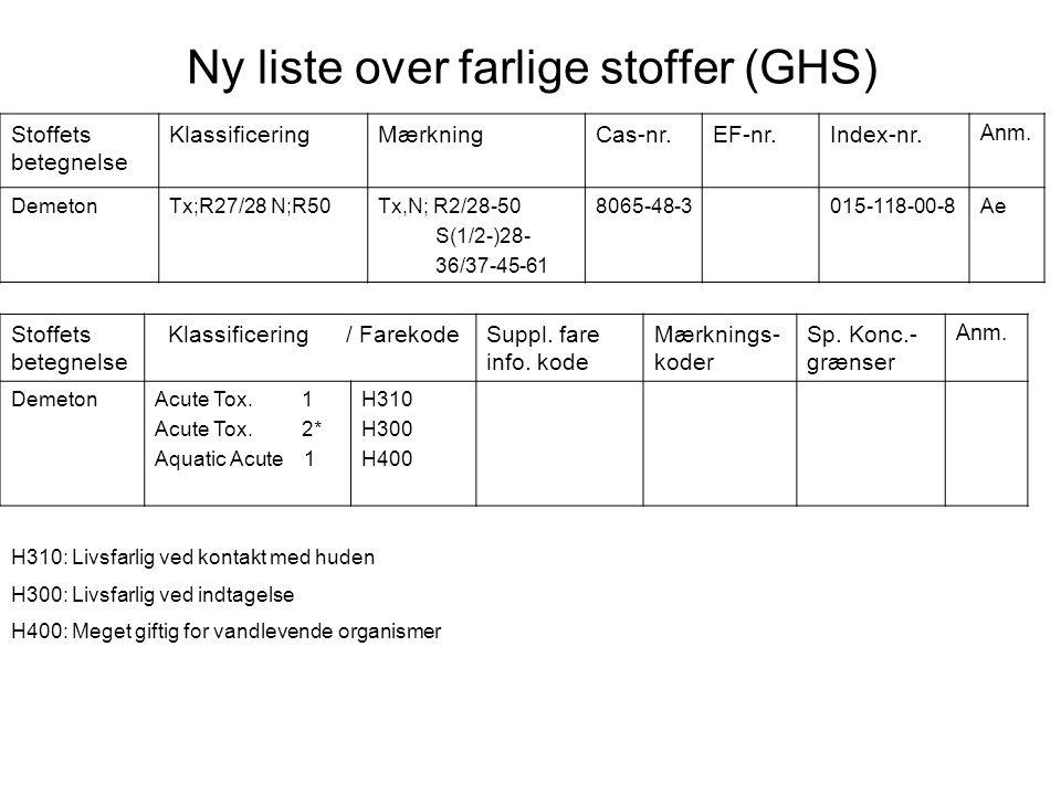 Ny liste over farlige stoffer (GHS) Stoffets betegnelse KlassificeringMærkningCas-nr.EF-nr.Index-nr. Anm. DemetonTx;R27/28 N;R50Tx,N; R2/28-50 S(1/2-)