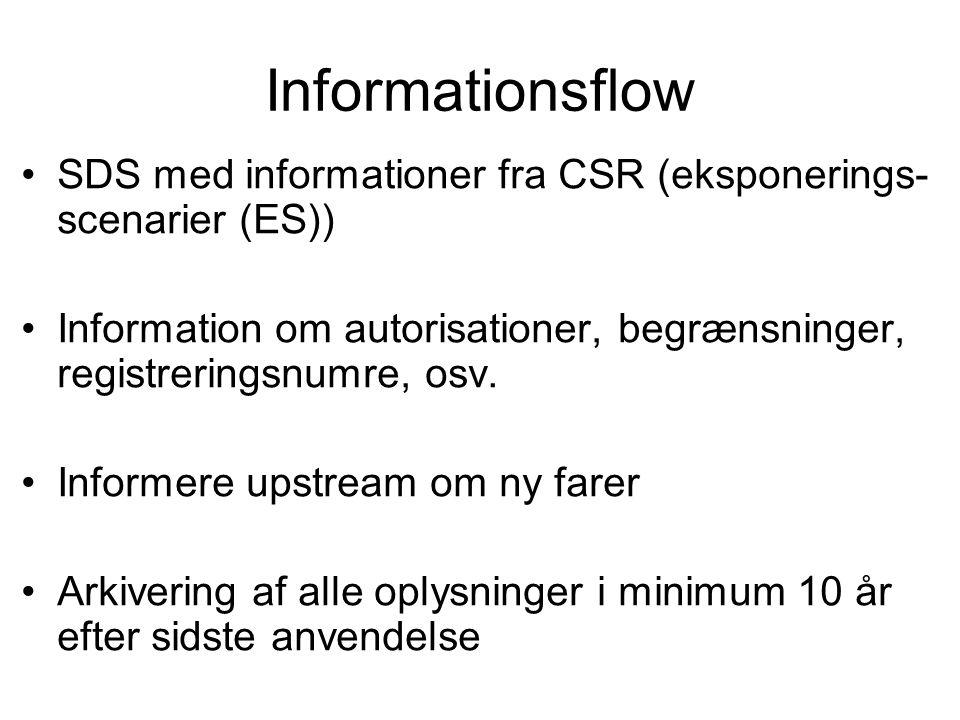 Informationsflow •SDS med informationer fra CSR (eksponerings- scenarier (ES)) •Information om autorisationer, begrænsninger, registreringsnumre, osv.