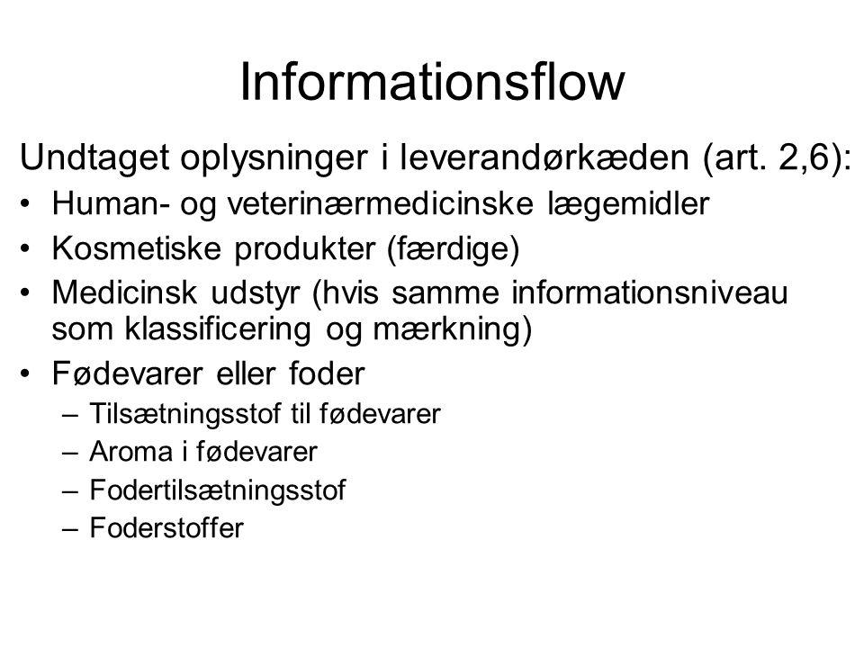Informationsflow Undtaget oplysninger i leverandørkæden (art. 2,6): •Human- og veterinærmedicinske lægemidler •Kosmetiske produkter (færdige) •Medicin