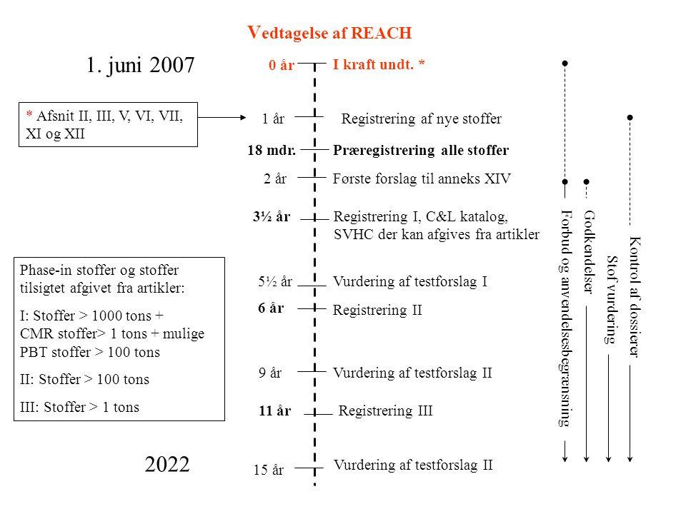 V edtagelse af REACH Registrering I, C&L katalog, SVHC der kan afgives fra artikler Registrering III Vurdering af testforslag I I kraft undt. * 2 år 1