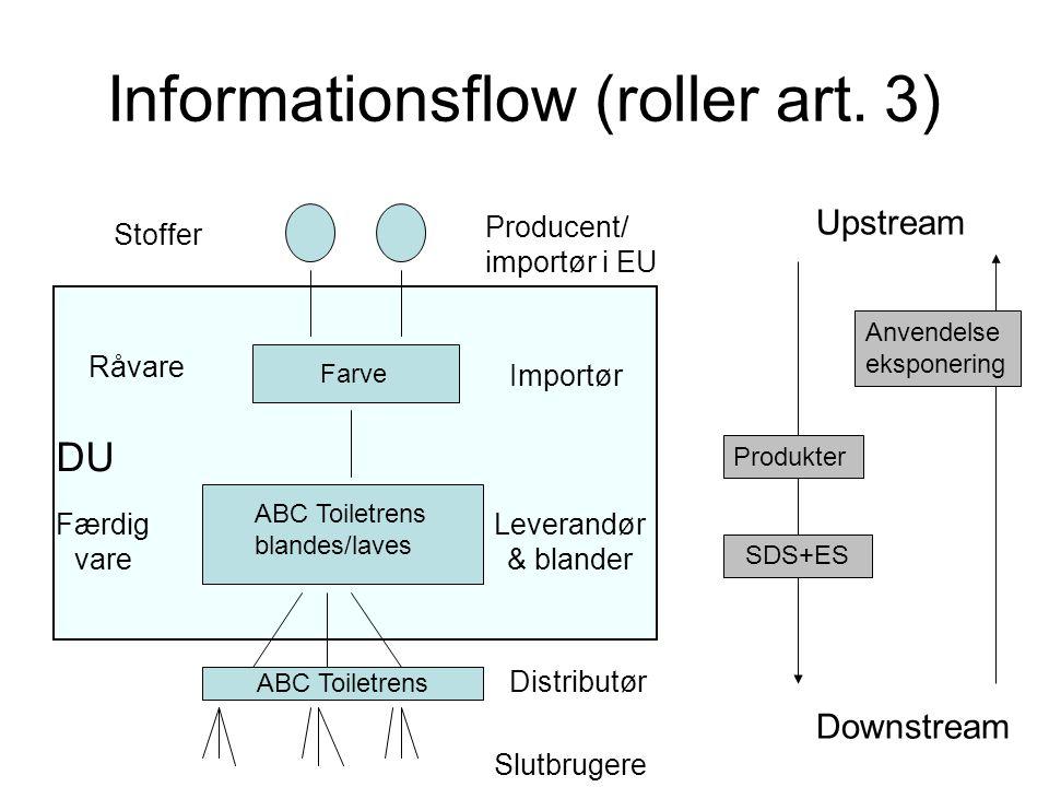 Informationsflow (roller art. 3) Upstream Downstream Anvendelse eksponering Produkter SDS+ES Producent/ importør i EU Importør Leverandør & blander Di